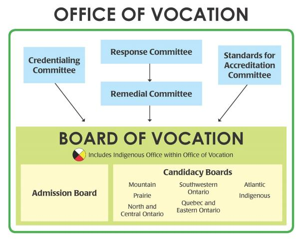 Diagram showing the Office of Vocation structure, including the Board of Vocation, committees, and candidacy boards