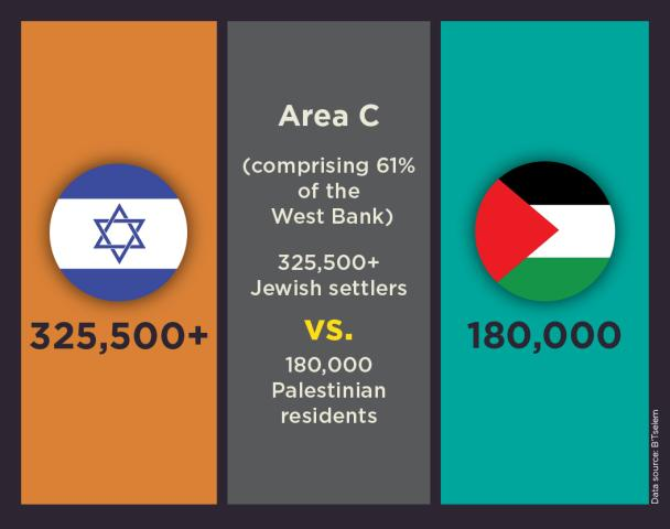 Unsettling Goods Infographic: ABCs of the West Bank