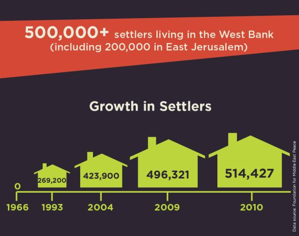 Unsettling Goods Infographic: Growth in Settlers